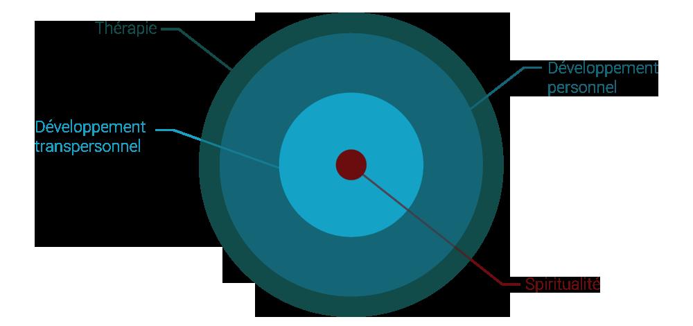 2_4-niveaux_Dev-Perso