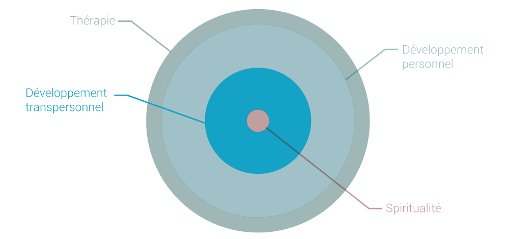3_4-niveaux_Dev-Transperso