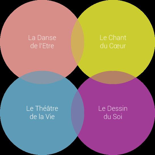 3_AEC_Le-Theatre-de-la-Vie