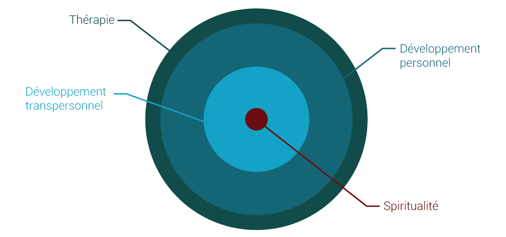 4-niveaux_complet2
